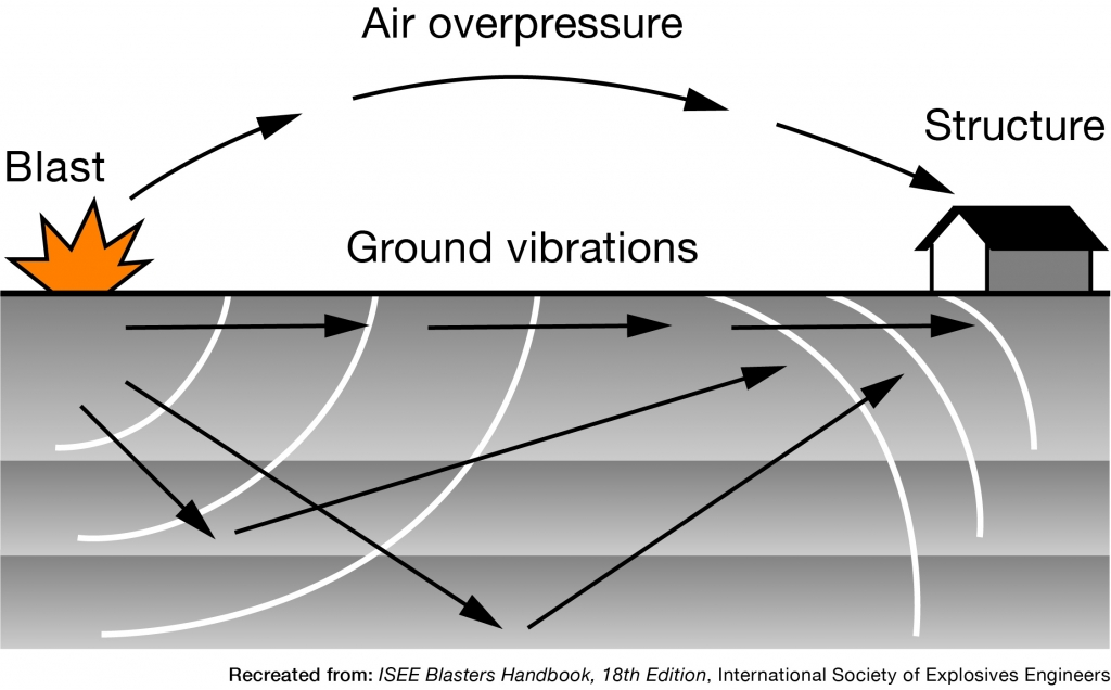 Image showing ground vibrations and air overpressure from controlled blast