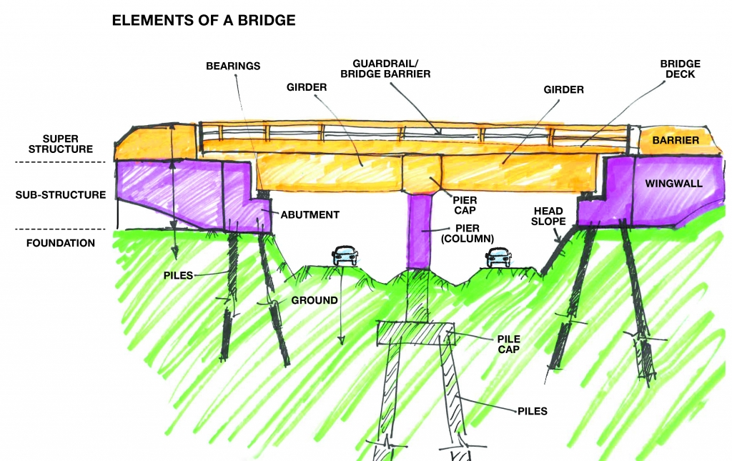 Diagram of bridge elements