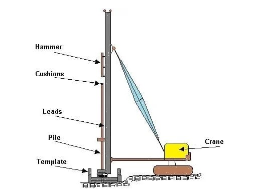 Piling diagram