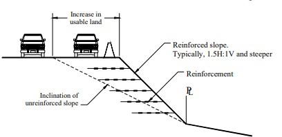 Reinforced slope