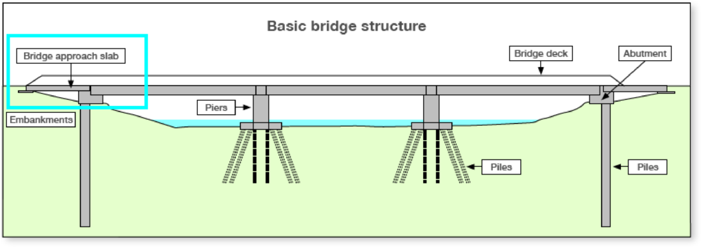 Basic bridge structure diagram