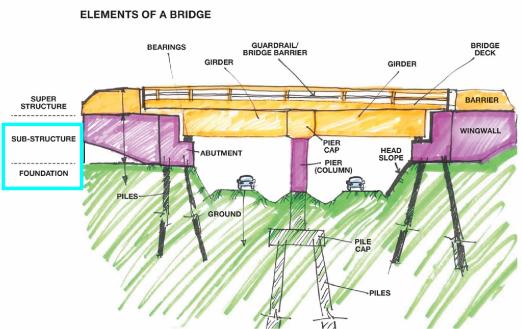 Elements of a bridge diagramp