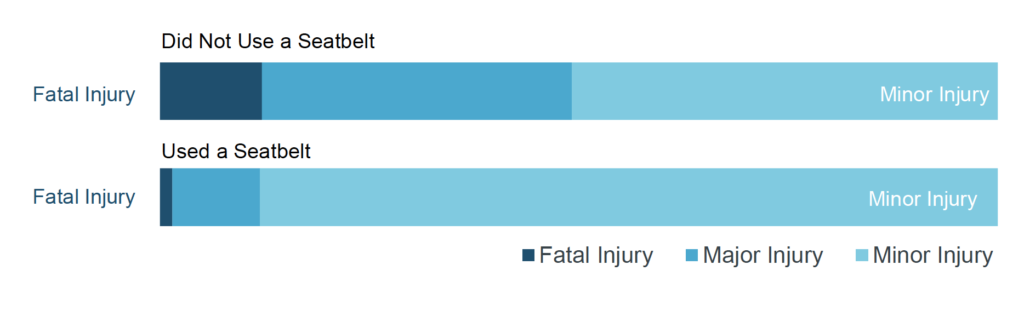 Seatbelt injury bar graph